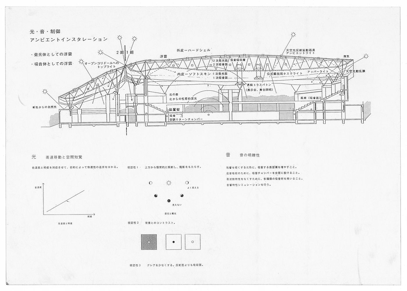 Section showing lighting and acoustic surfaces and light sources, Odawara Municipal Sports Complex, Odawara, Kanagawa, Japan